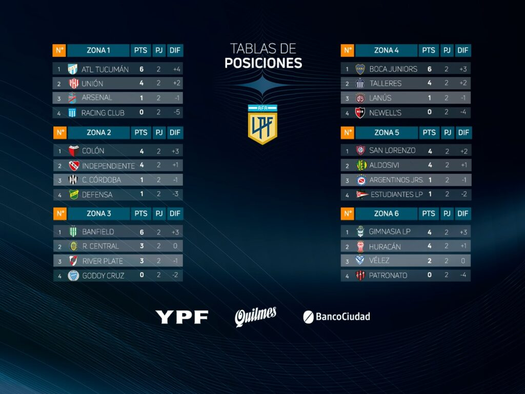 Les classements à la fin de la journée 2 de la Fase Clasificación de la Copa de la Liga Profesional