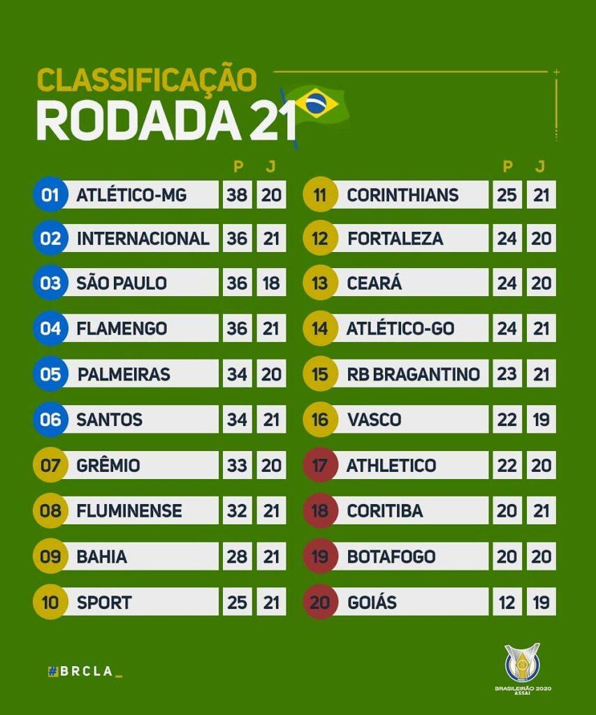 Le classement du Brasileirão 2020 à la 21e journée