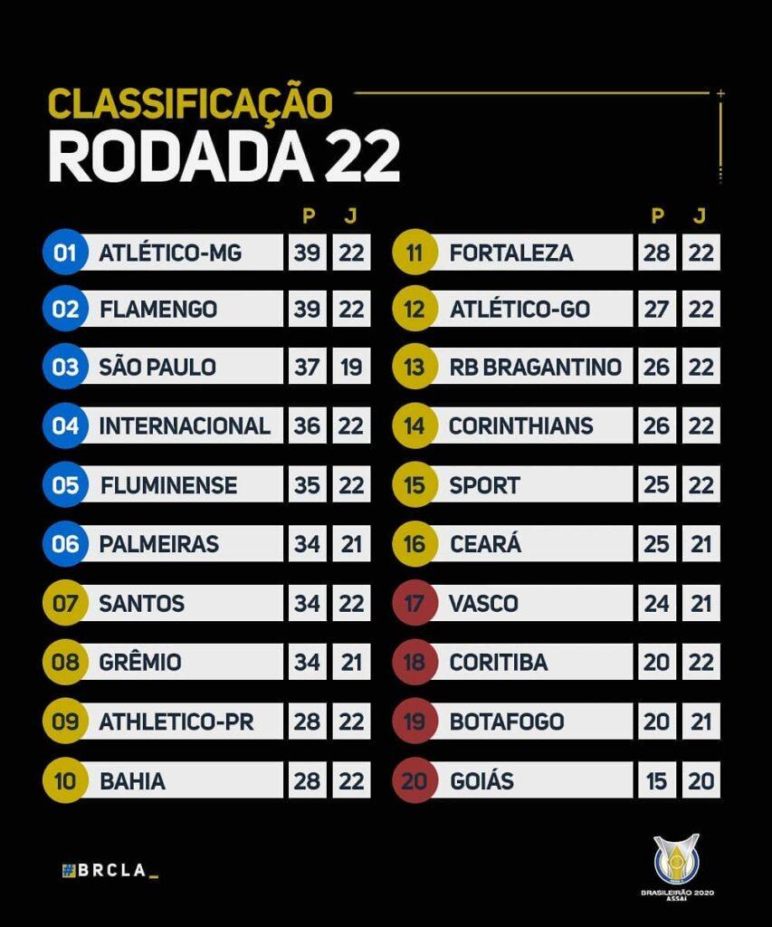 Le classement du Brasileirão 2020 à la fin de la 22e journée