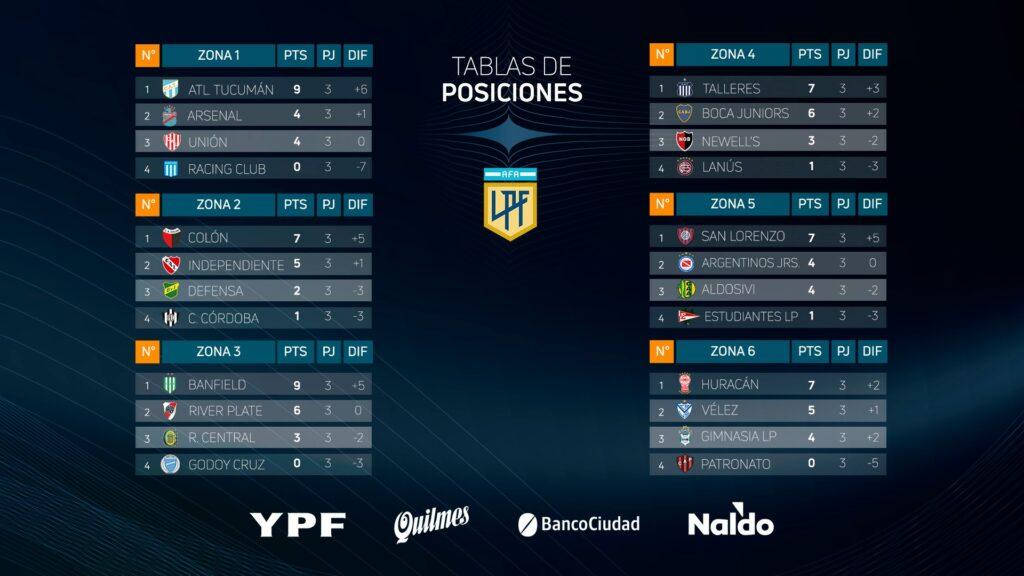 Les classements des 6 groupes de Copa Liga Profesional à la fin de la 3e journée