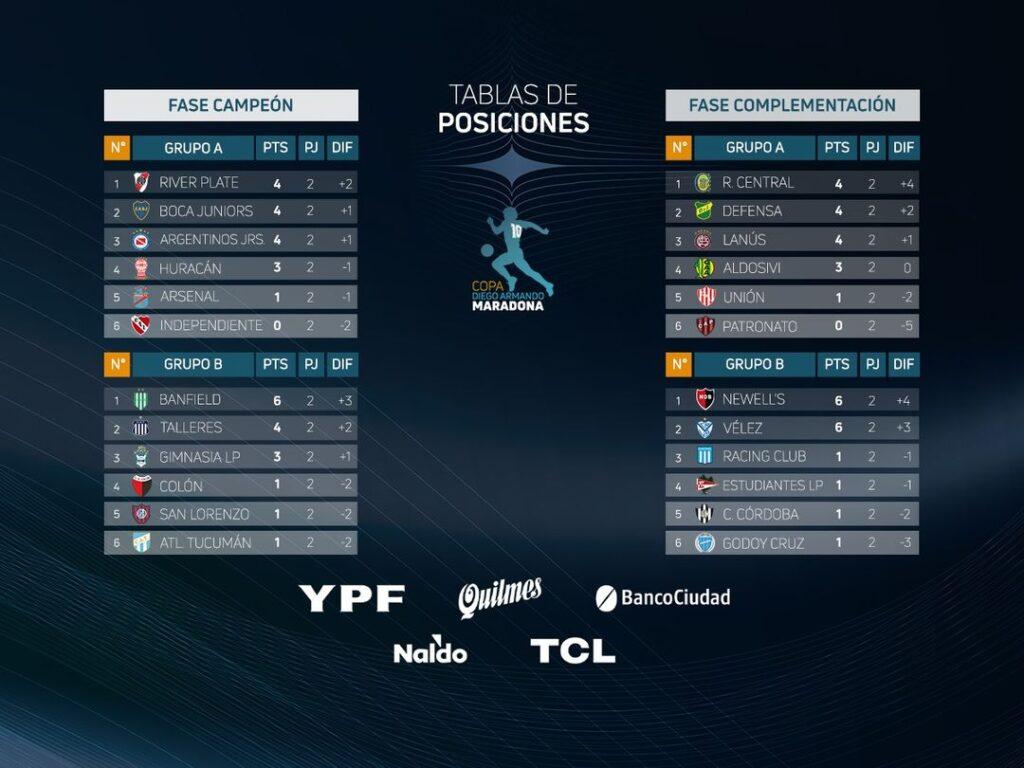 Les classements des zones Campeón et Complementación à la fin de la 2e journée de la Copa Diego Maradona
