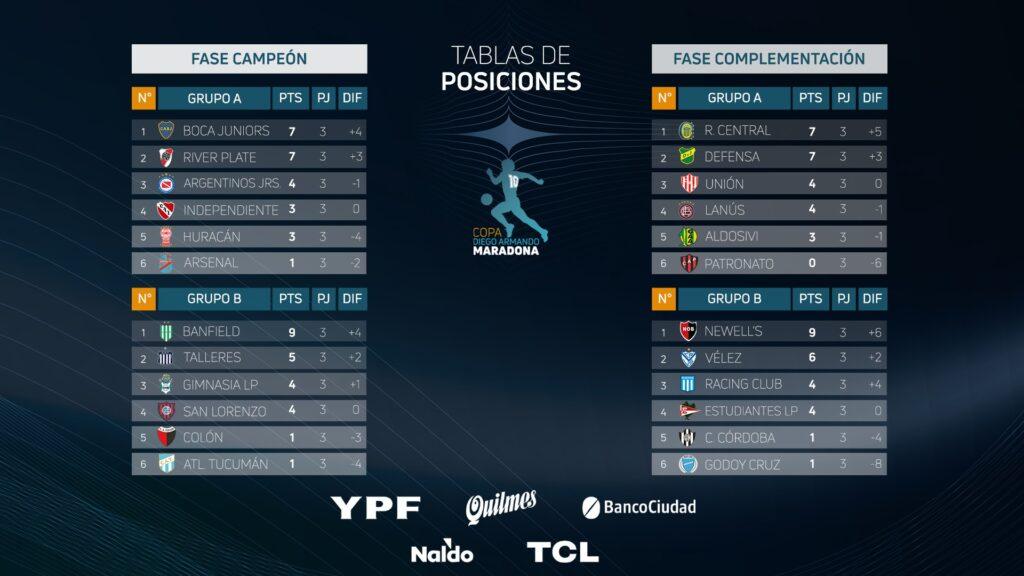 Les classements des Fases Campeón et Complementación à la fin de la 3e journée