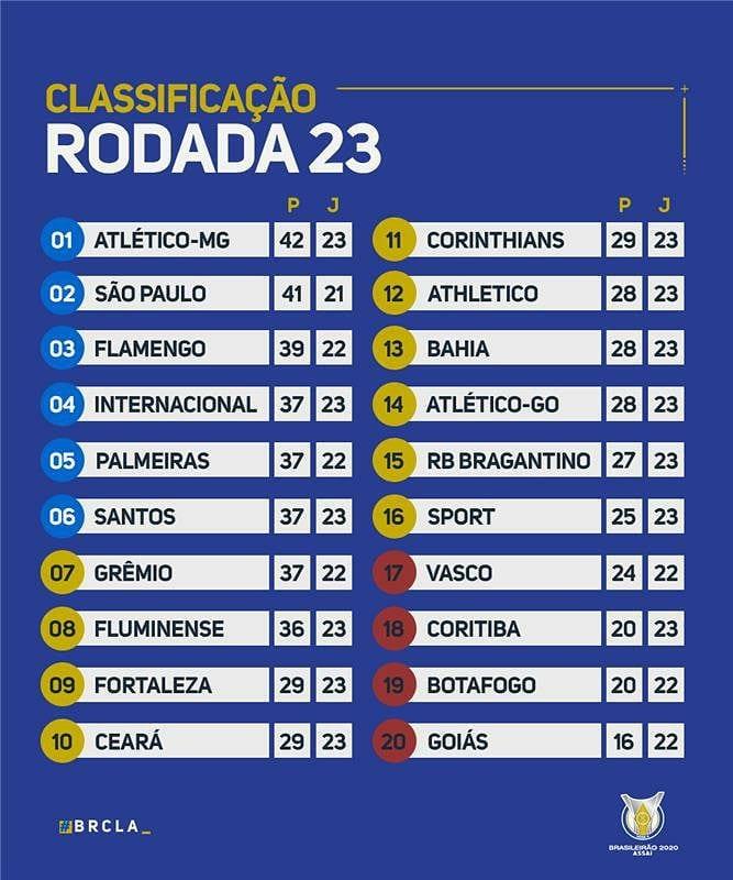 Le classement du Brasileirão 2020 à la 23e journée