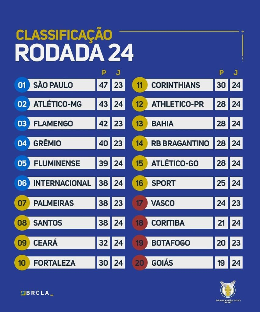 Le classement du Brasileirão 2020 à la 24e journée