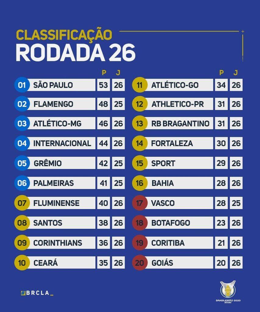 Le classement du Brasileirão 2020 à la fin de la 26e journée