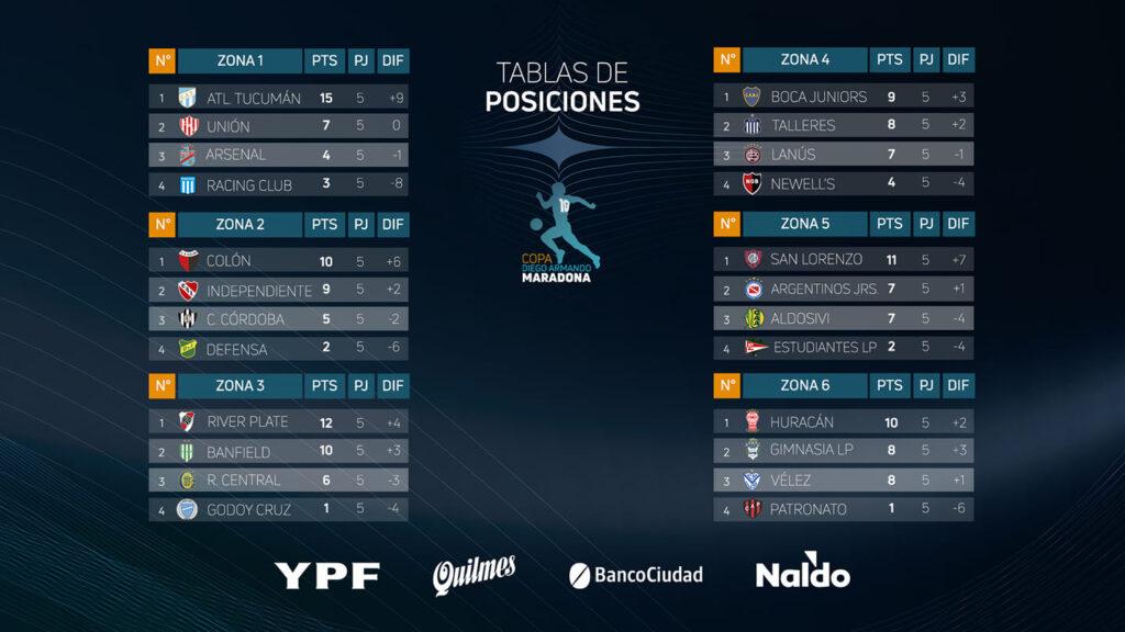 Les classements des 6 groupes de Copa Diego Maradona à la 5e journée