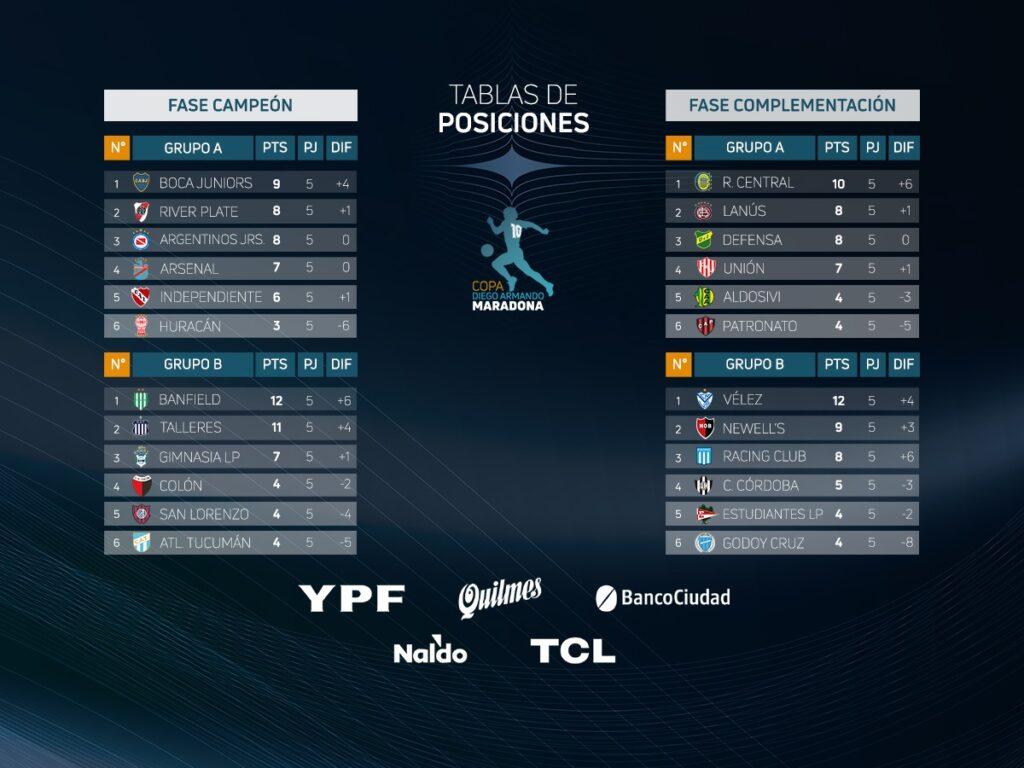 Les classements des Fases Campeón et Complementación à la fin de la 5e journée