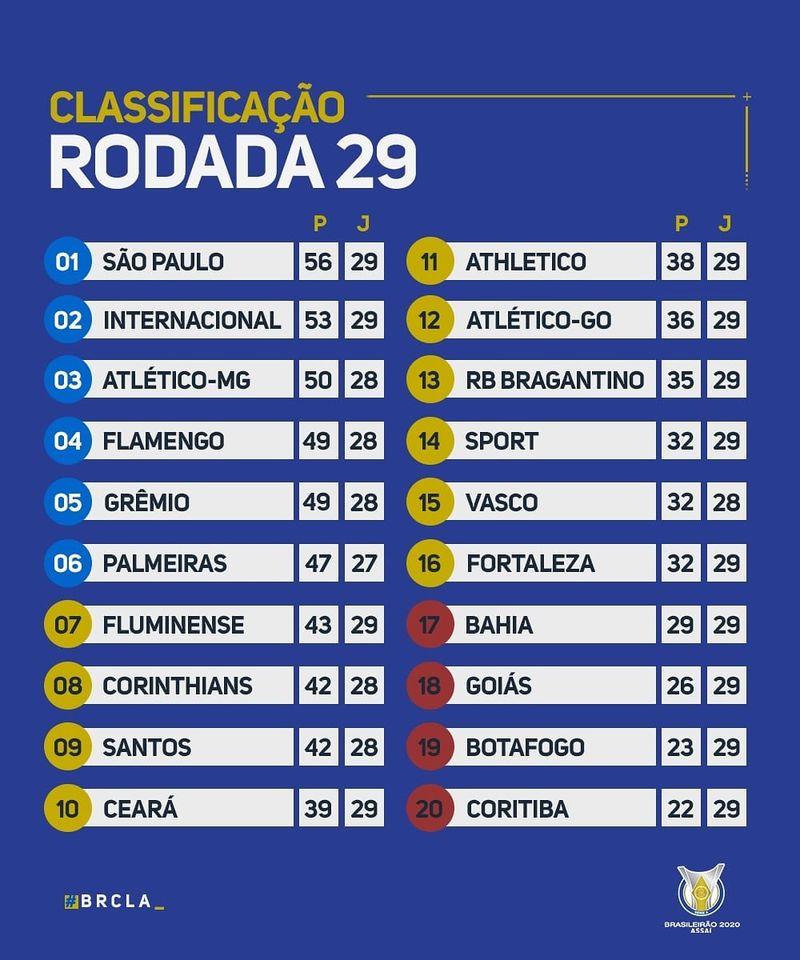 Le classement du Brasileirão 2020 à la 29e journée