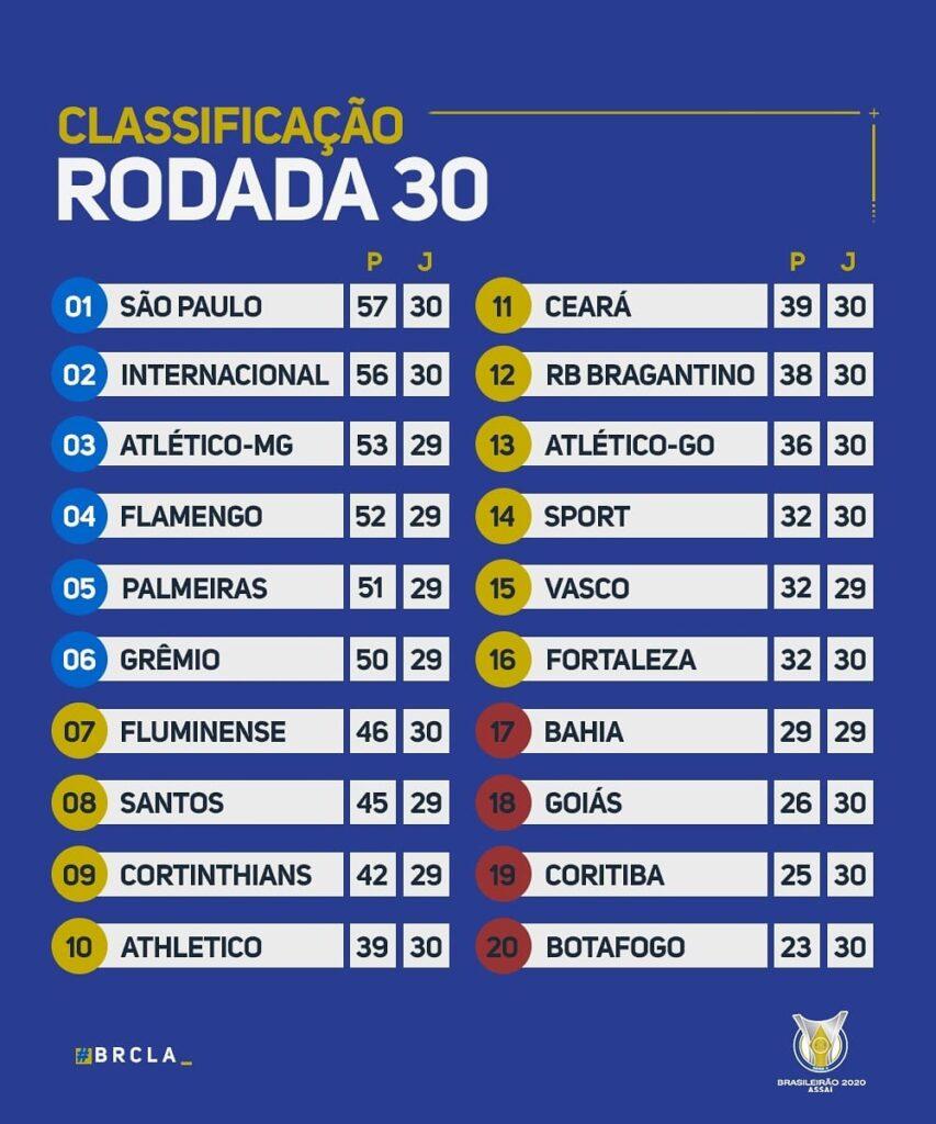 Le classement du Brasileirão 2020 à la 30e journée