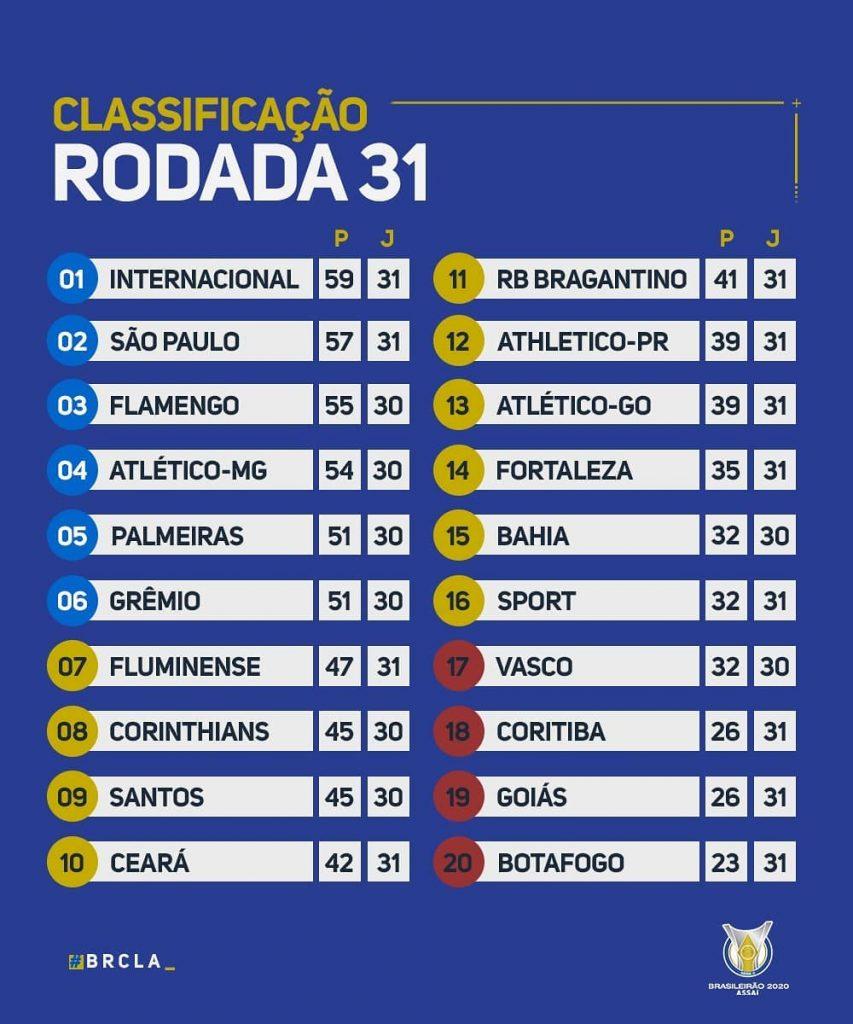 Le classement du Brasileirão 2020 à la 31e journée