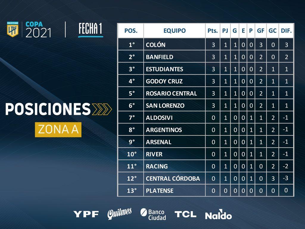 Le classement de la Zone A à la fin de la 1e journée de la Copa de la Liga 2021