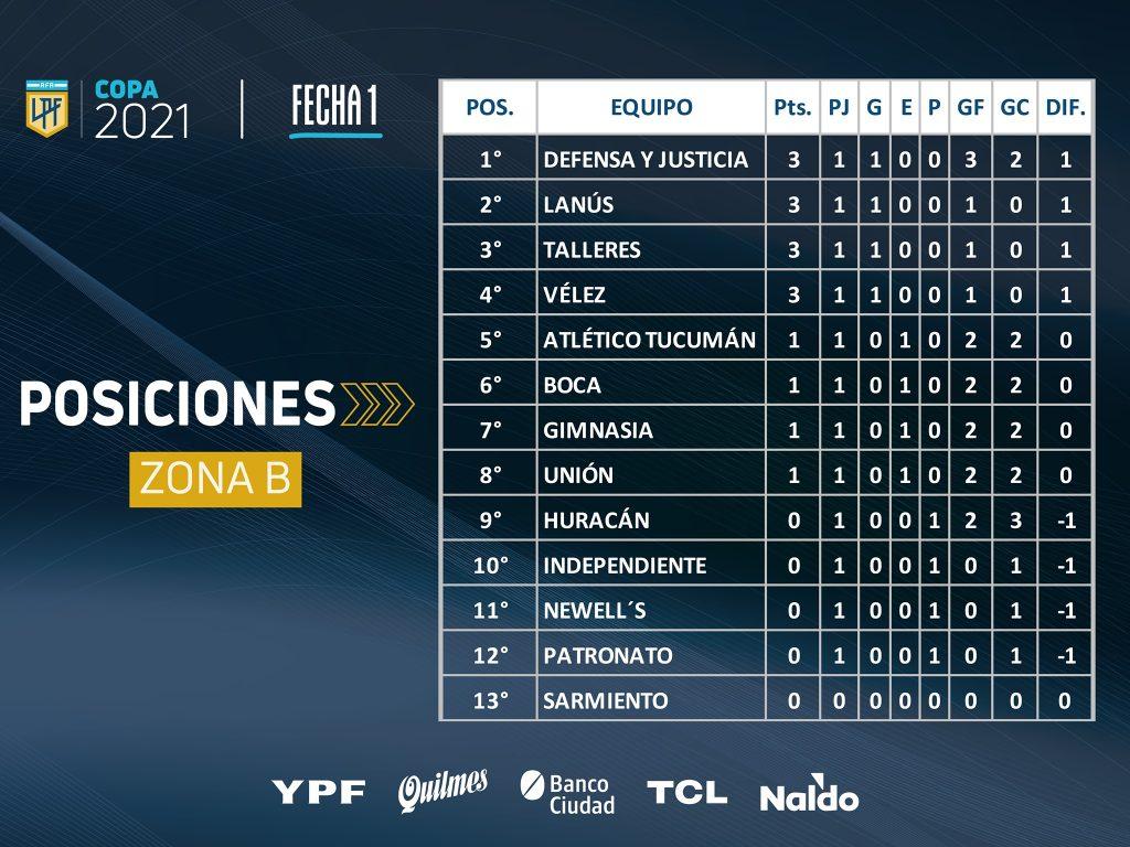Le classement de la Zone B à la fin de la 1e journée de la Copa de la Liga 2021