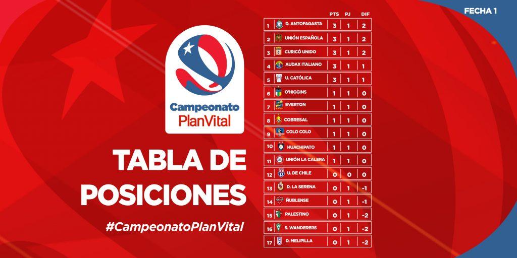 Le classement du championnat chilien à la fin de la 1e journée