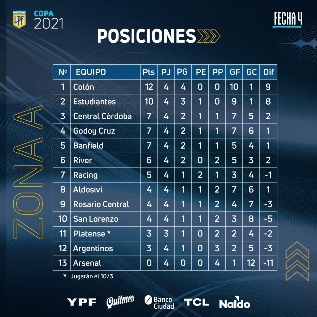 Le classement de la zone A de la Copa de la Liga Profesional à la 4e journée