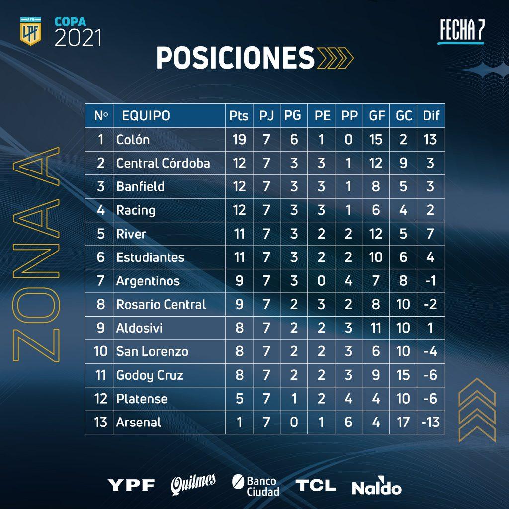 Le classement de la Zone A de la Copa de la Liga 2021 à la 7e journée