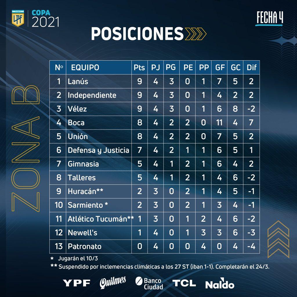 Le classement de la zone B de la Copa de la Liga Profesional à la 4e journée