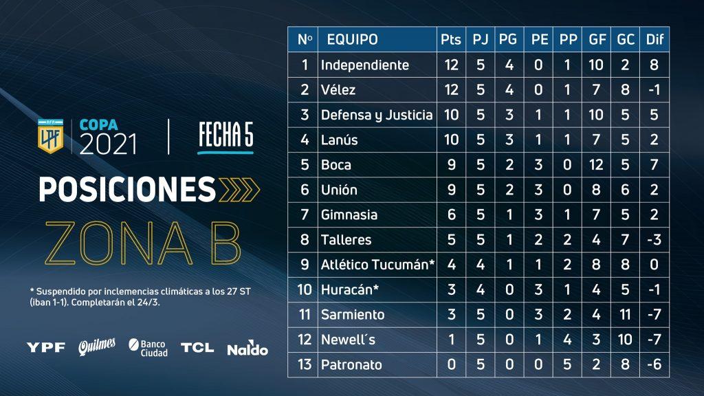 Le classement de la Zone B de la Copa Liga Profesional à la 5e journée
