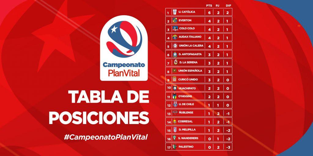 Le classement du championnat chilien 2021 à la fin de la 2e journée