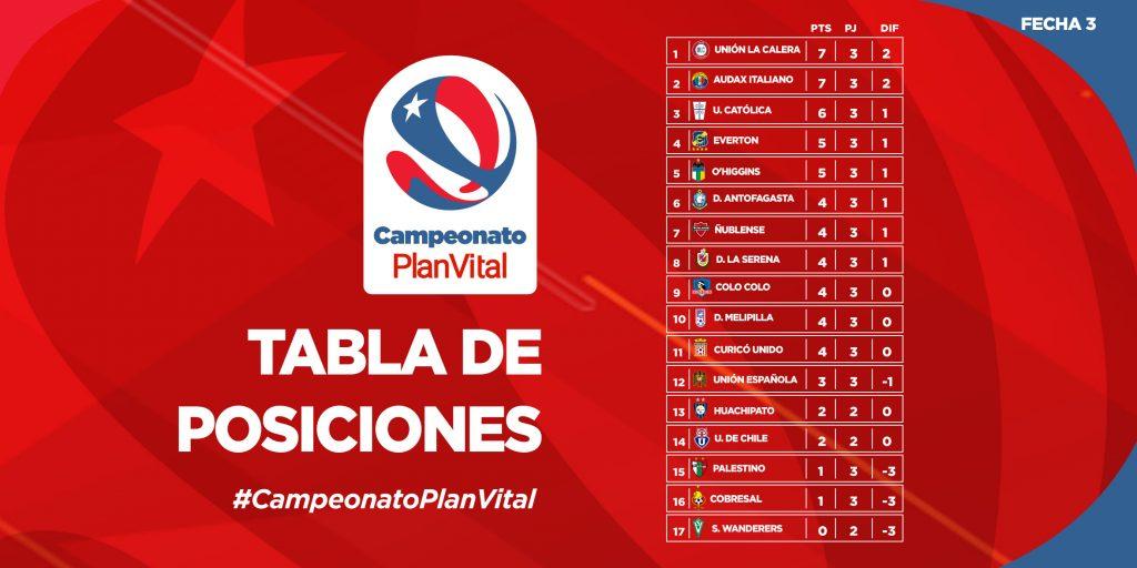Le classement du championnat chilien à la fin de la 3e journée