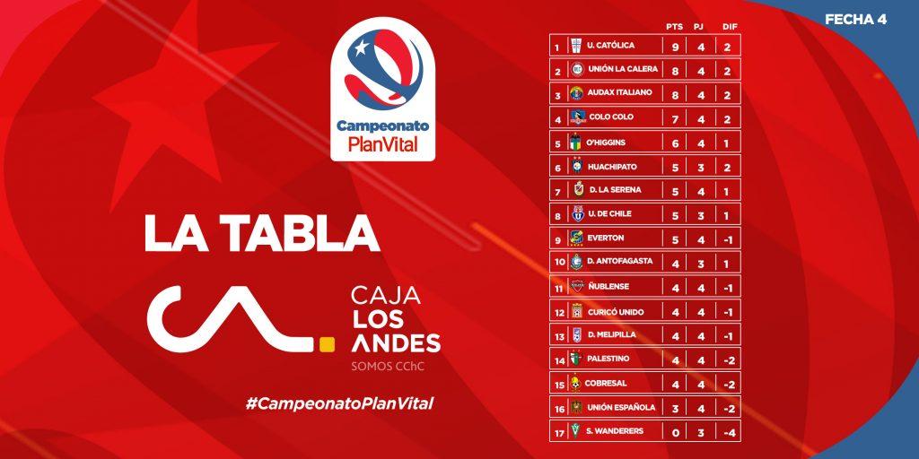 Le classement du championnat du Chili 2021 à la 4e journée