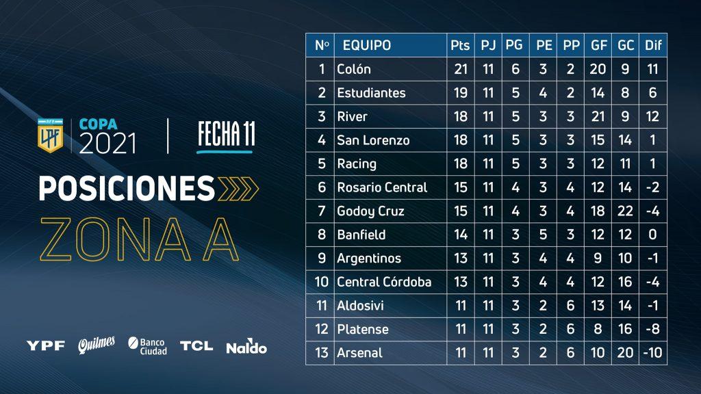 Le classement de la zone A de la Copa de la Liga Profesional à la 11e journée