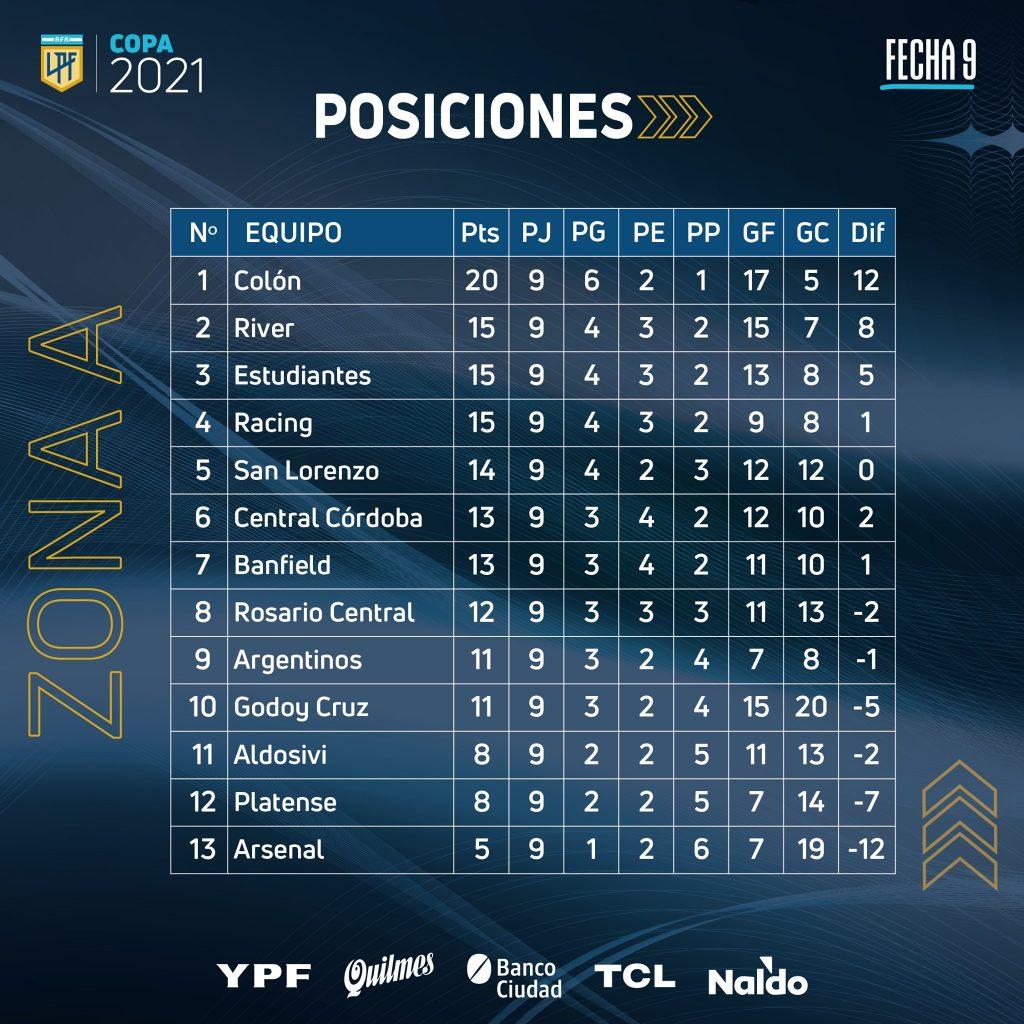 Classement de la zone A de la Copa de la Liga Profesional à la 9e journée