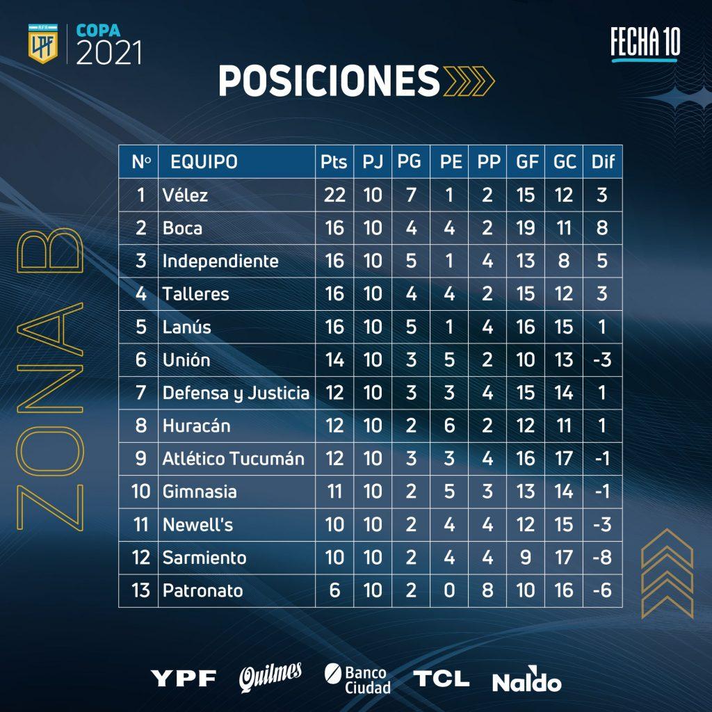 Le classement de la Zone B de la Copa de la Liga Profesional à la fin de la 10e journée