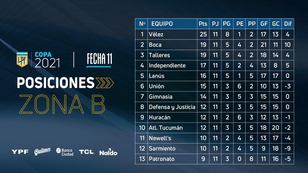 Le classement de la zone B de la Copa de la Liga Profesional à la 11e journée