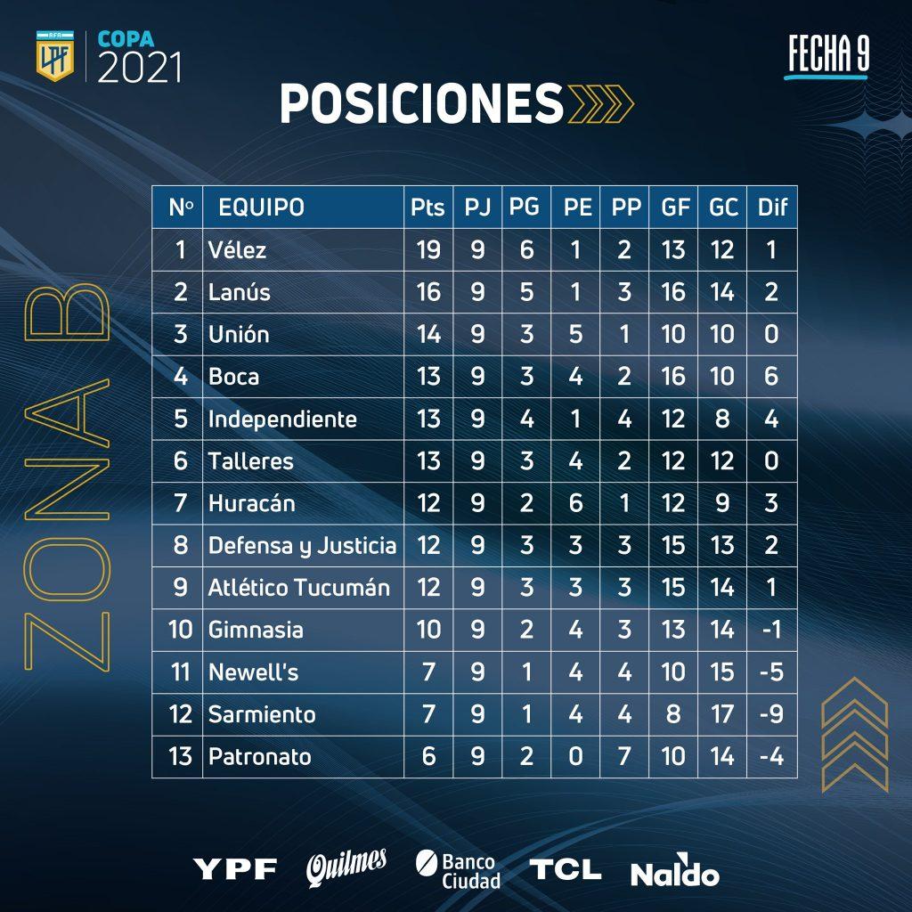 Classement de la zone B de la Copa de la Liga Profesional à la 9e journée