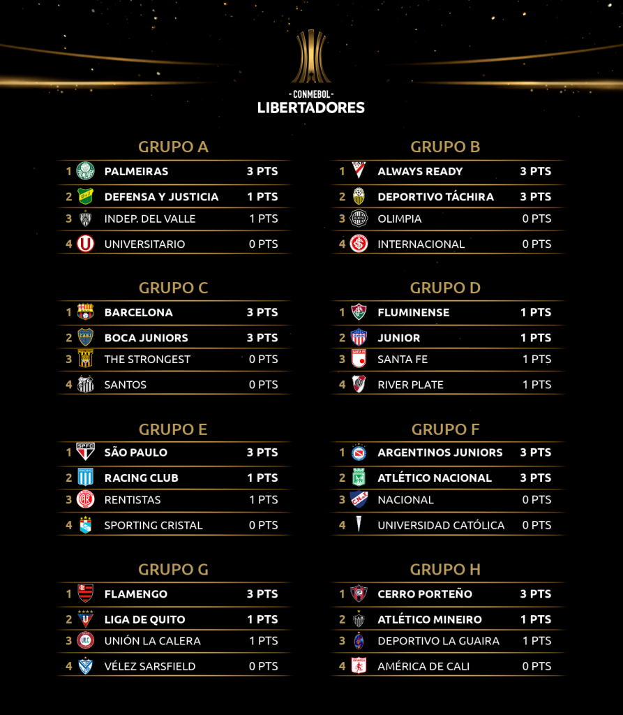 Les classements de la Copa Libertadores à la fin de la 1ère journée