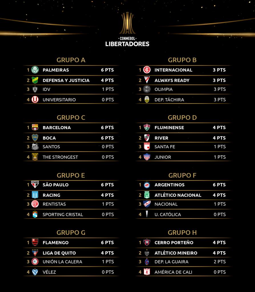Le classement des 8 groupes de Copa Libertadores 2021 à la fin de la 2e journée