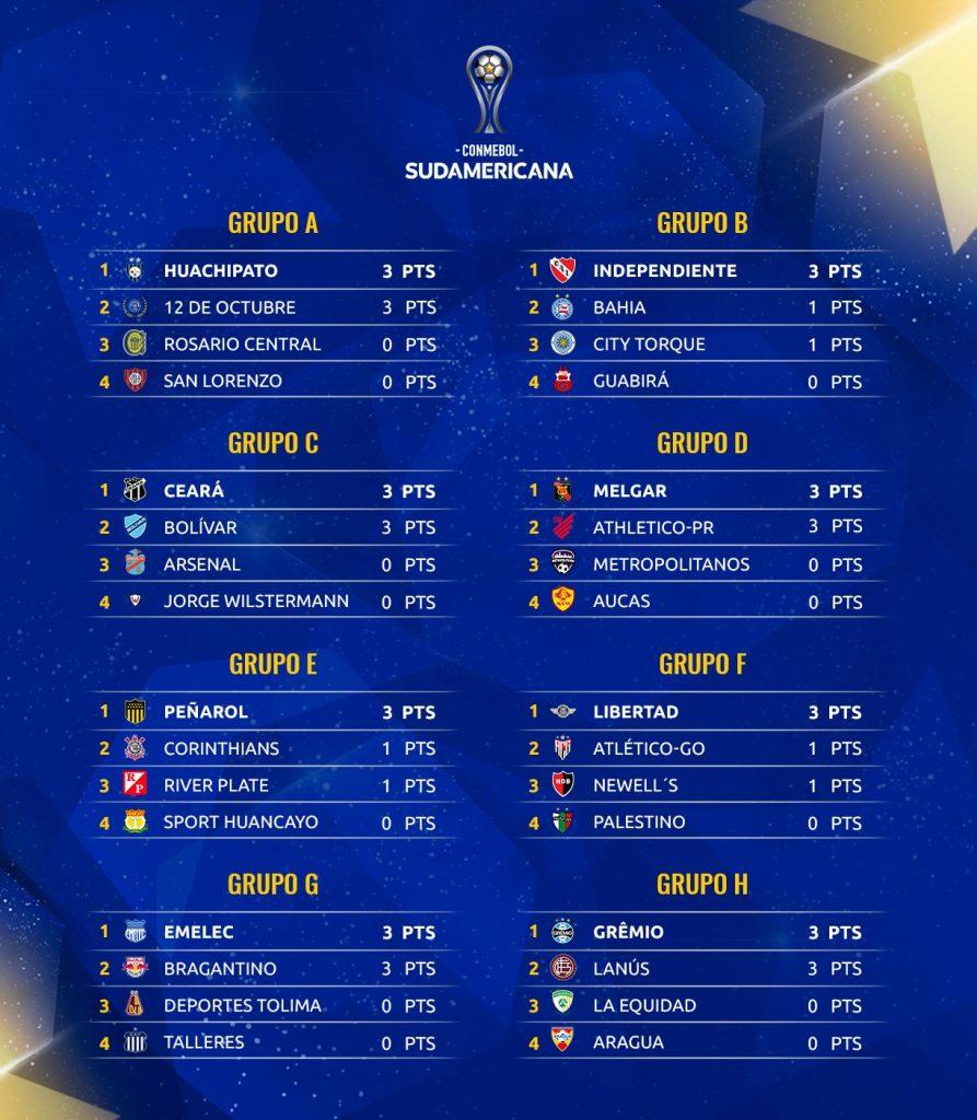 Les classements de la Copa Sudamericana à la journée 1
