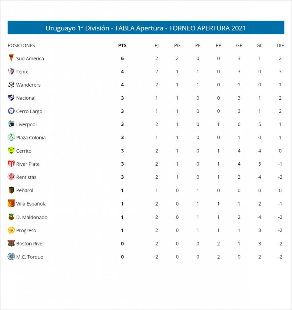Le classement du championnat uruguayen à la fin de la 2e journée