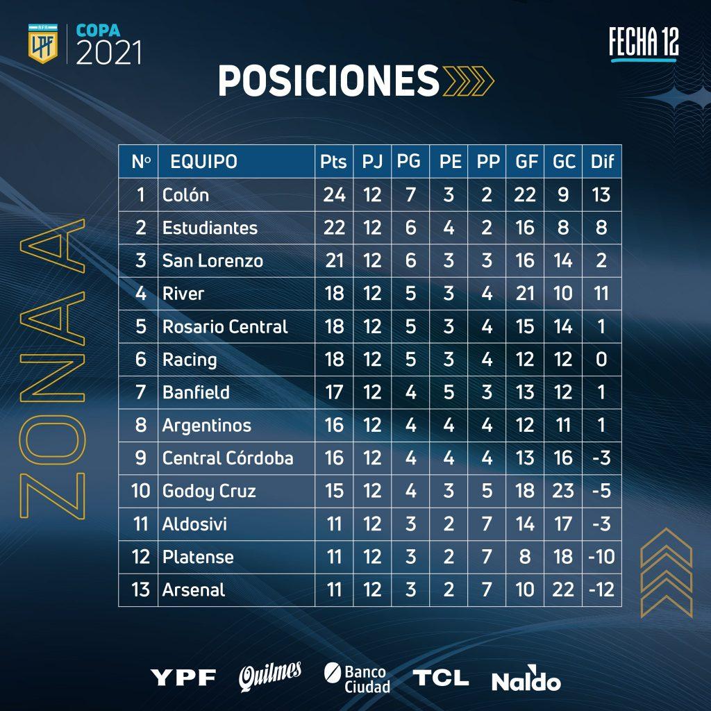 Le classement de la Zone A de la Copa de la Liga Profesional 2021 à la 12e journée.