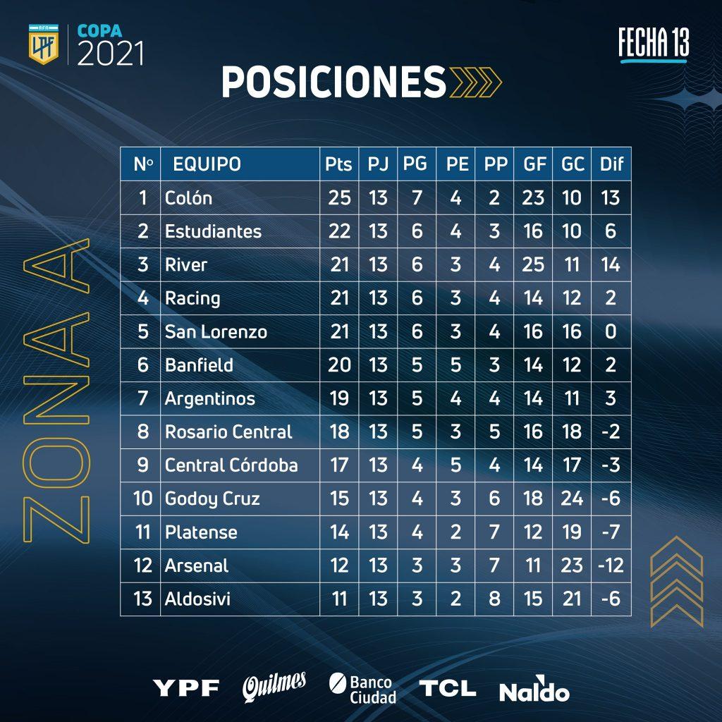 Le classement de la Zone A de la Copa de la Liga Profesional 2021