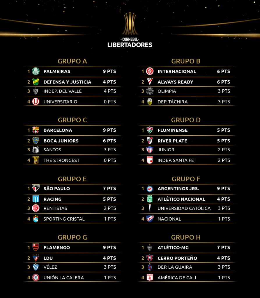 Les classements des 8 groupes de Libertadores 2021 à troisième journée.