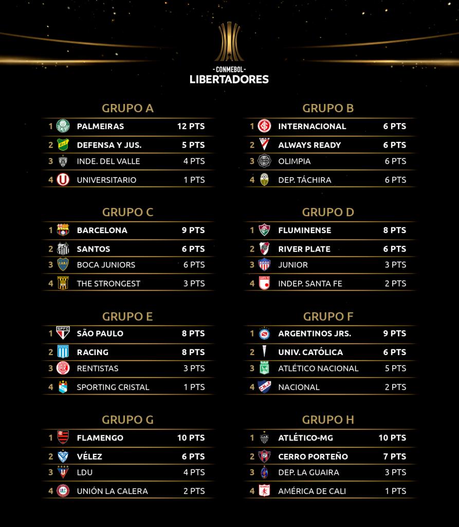 Le classement à la 4e journée de la Copa Libertadores 2021