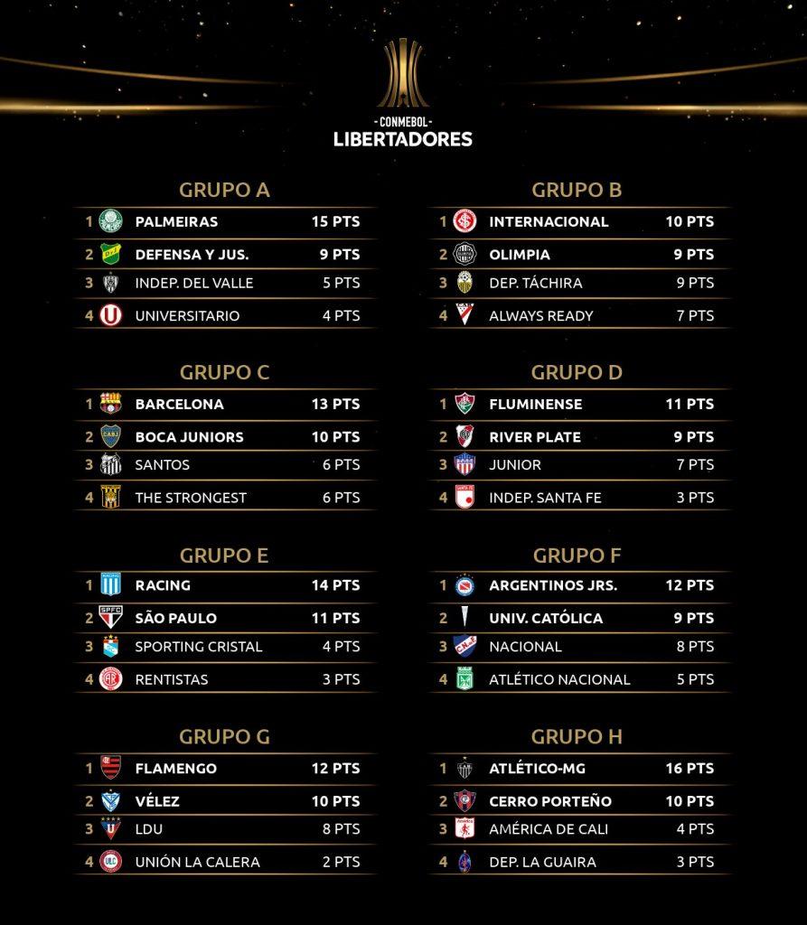 Les classements des 8 groupes de Copa Libertadores 2021 à la 6e journée