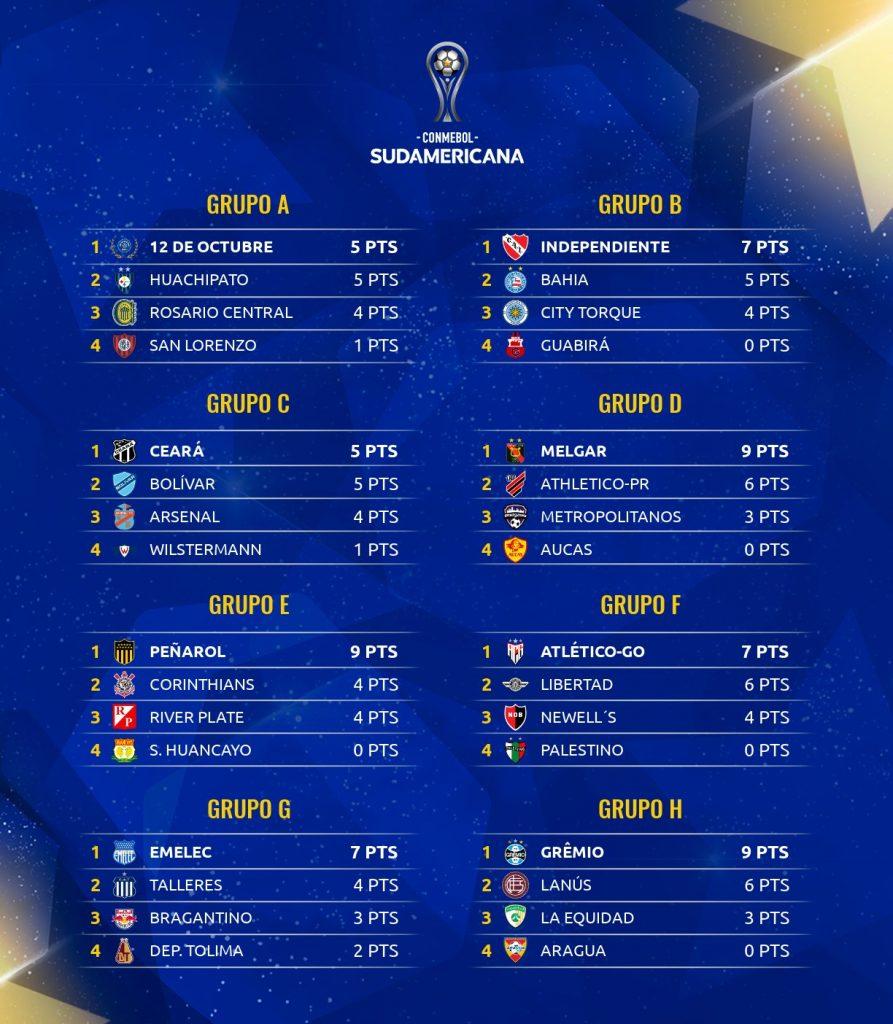 Les classements des 8 groupes de Copa Sudamericana 2021 à la 3e journée