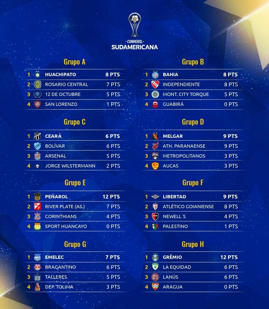 Classement à la journée 4 de Copa Sudamericana 2021