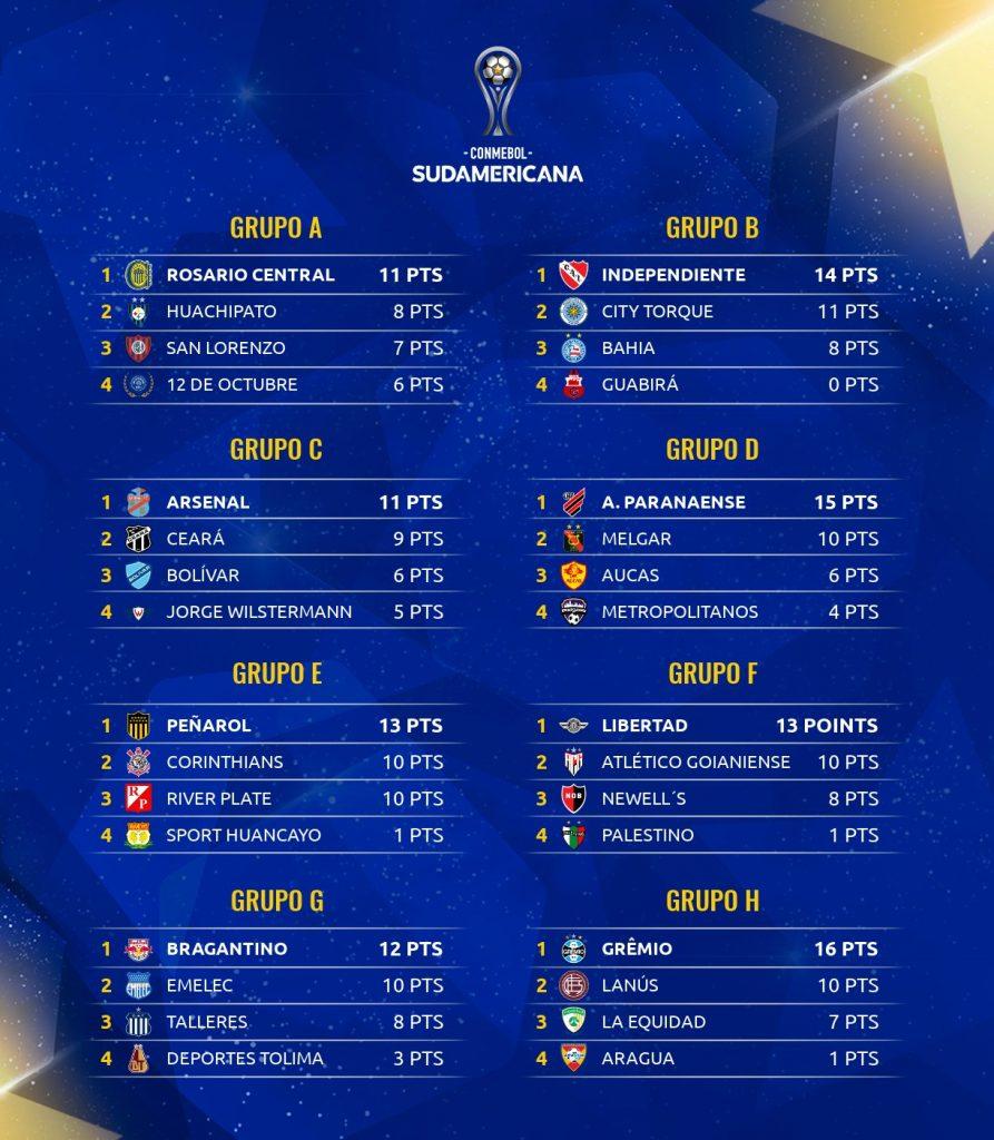 Les classements des 8 groupes de Copa Sudamericana 2021 à la 6e journée
