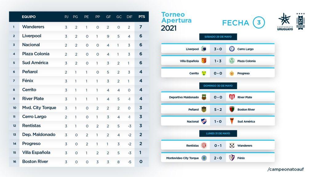 Le classement du Torneo Apertura en Uruguay à la 3e journée