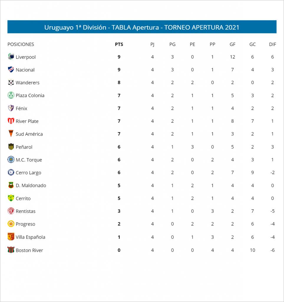 Le classement du tournoi d'ouverture uruguayen à la fin de la 4e journée