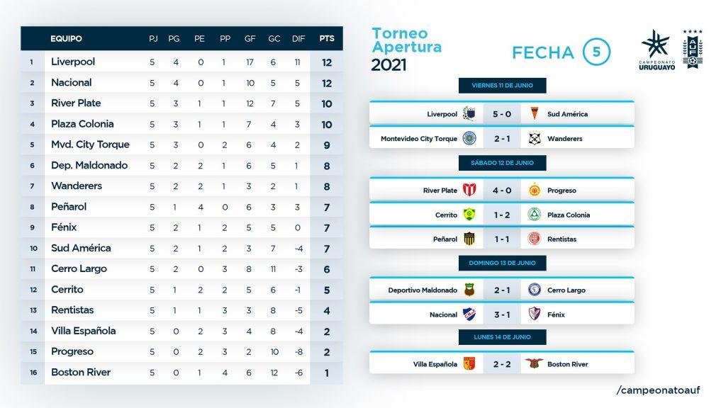 Le classement du championnat uruguayen à la 5e journée
