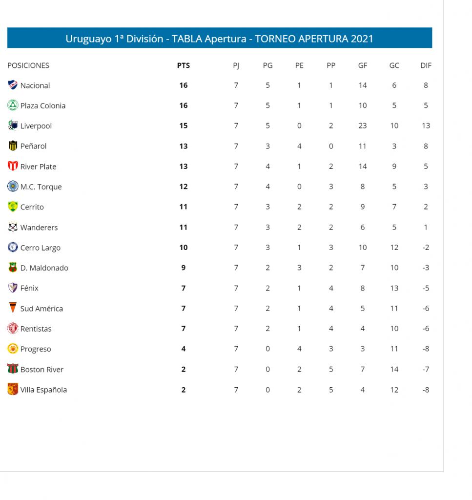 Le classement du championnat uruguayen 2021 Apertura à la 7e journée
