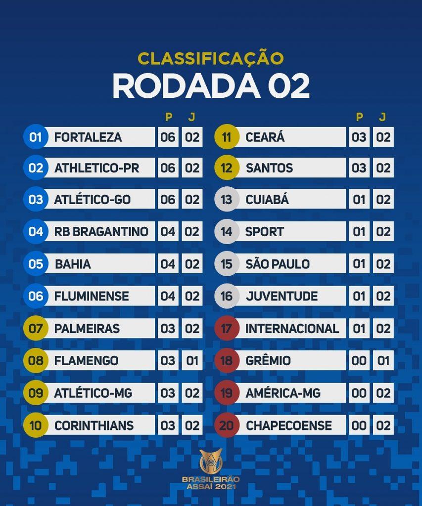 Le classement du Brasileirão 2021 à la 2e journée