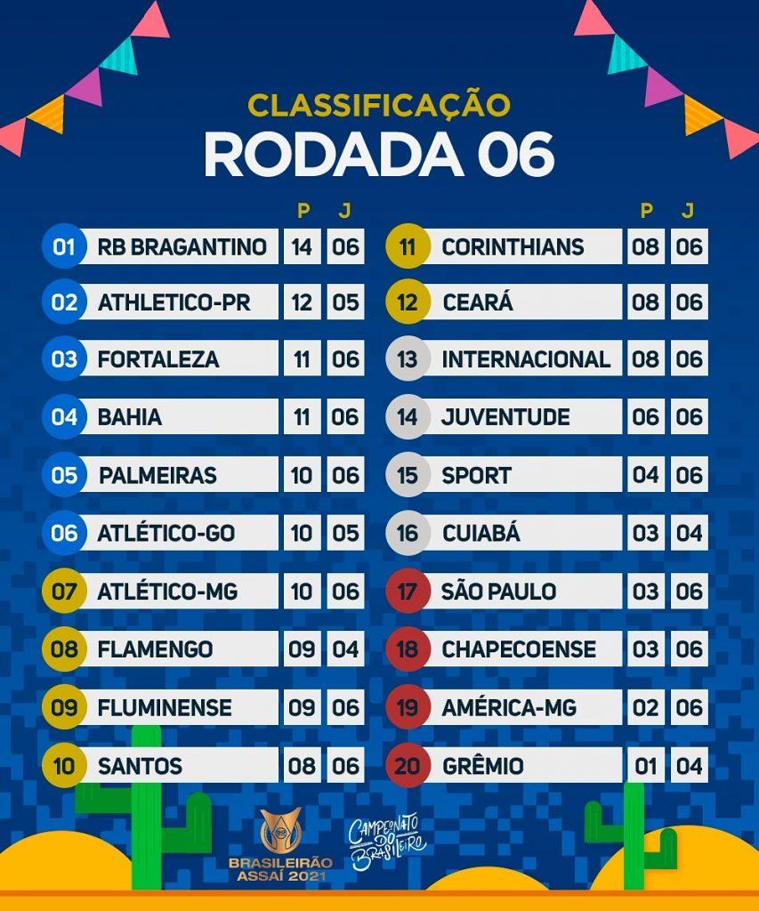 Le classement du Brasileirão 2021 à la 6e journée