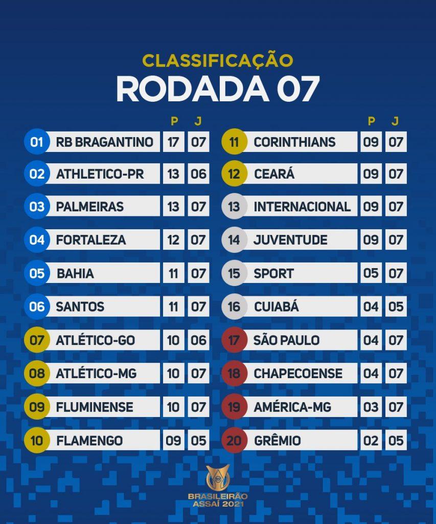 Le classement du Bréasileirão 2021 à la 7e journée