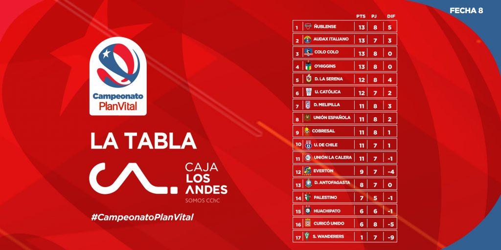 Le classement du championnat du Chili 2021 à la 8e journée