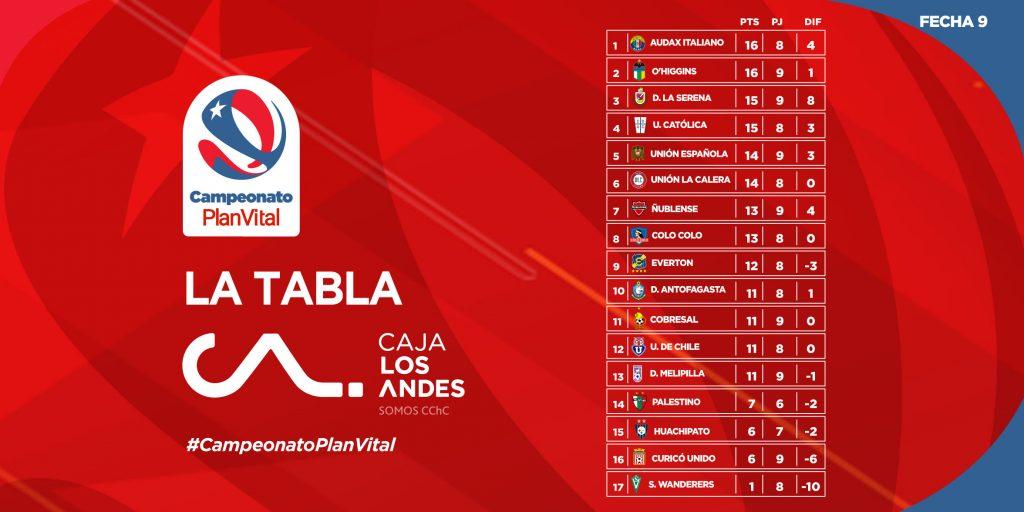 Le classement du championnat du Chili 2021 à la 9e journée